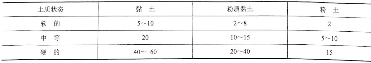 表4-14黏性土的内聚力c参考值(单位:kN/m2)