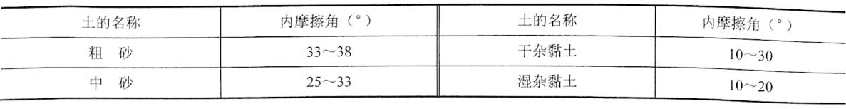 表4-15土的内摩擦角p参考值