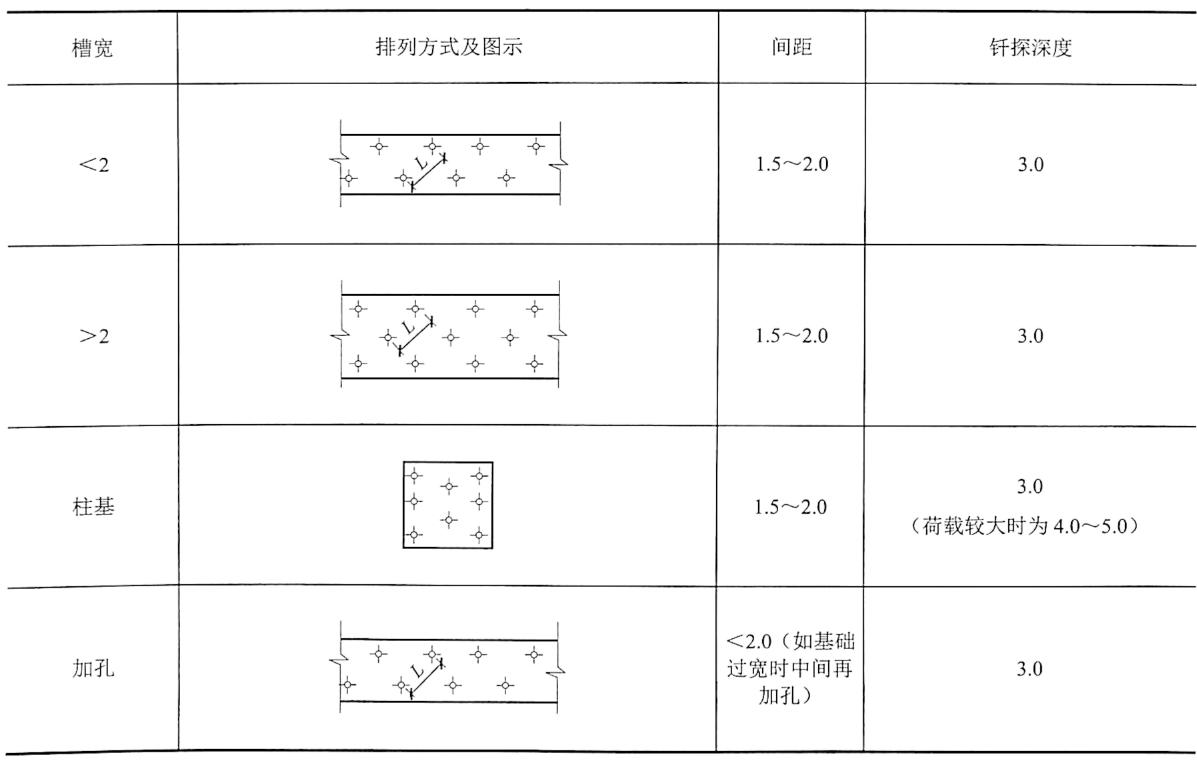 表4-19探孔布置(单位:m)