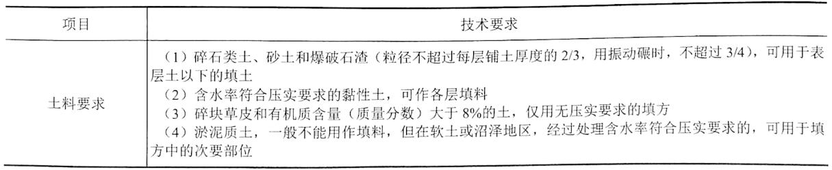 表4-21填土的一般要求