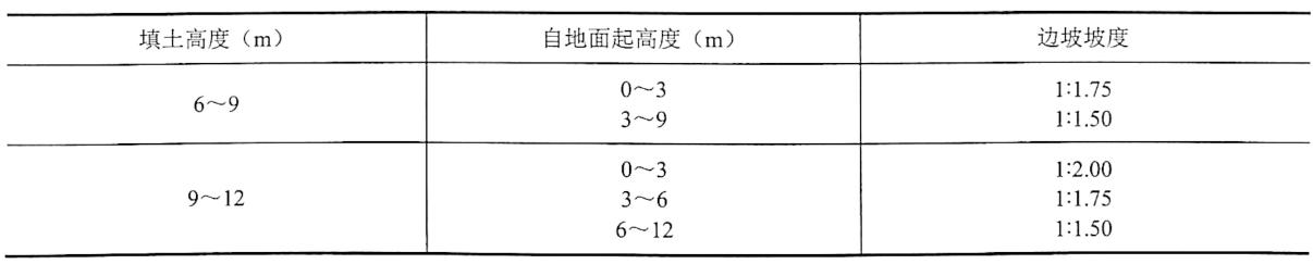 表4-24黄土或类黄土填筑重要填方的边坡坡度