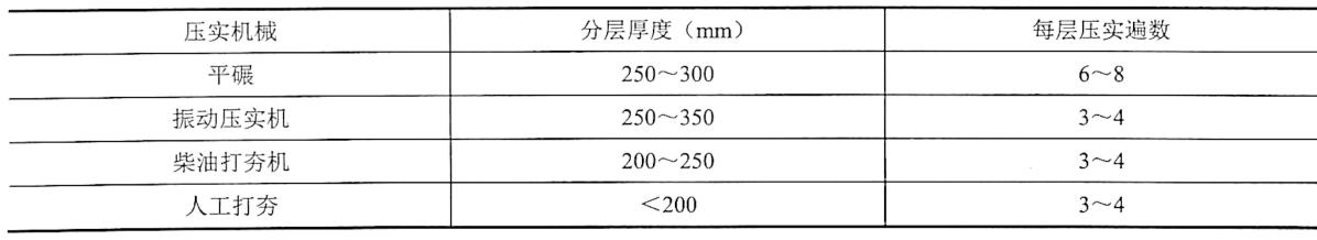 表4-28填方每层铺土厚度和压实遍数