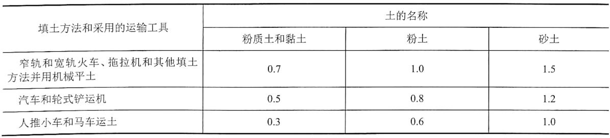表4-29利用运土工具压实填方时,每层填土的最大厚度(单位:m)