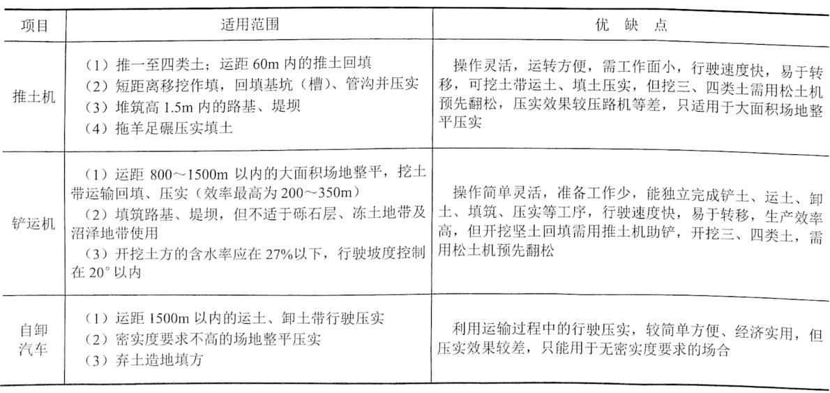 表4-32填方压实机械作业特点及适用范围