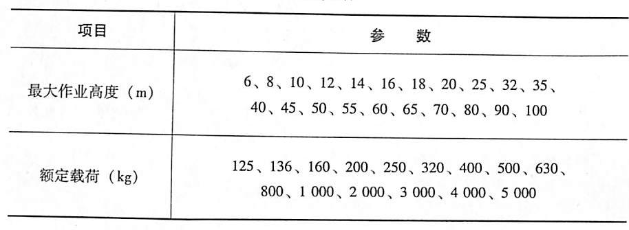 表5-5基本参数
