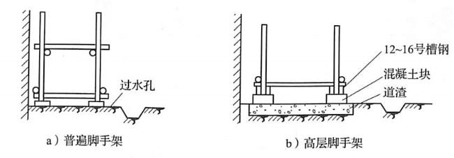 图5-11脚手架的定位放线