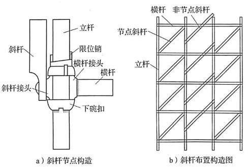 图5-21斜杆布置