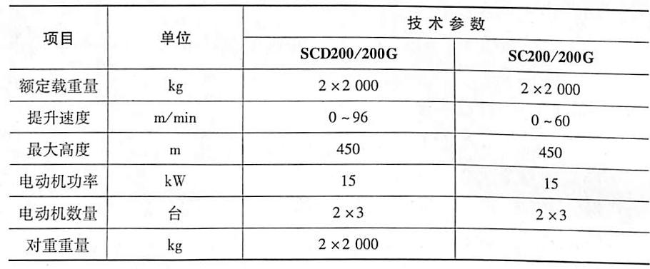 表5-1ISCD200/200G型和SC200/200G型变频调速施工升降机的主要技术参数