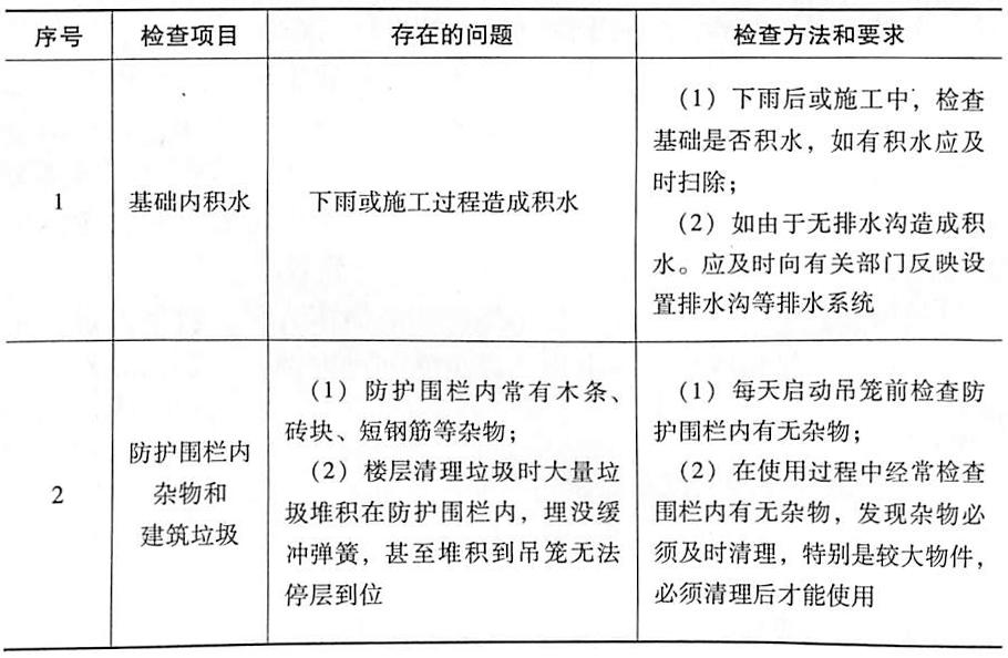 表5-12防护围栏及基础检查表