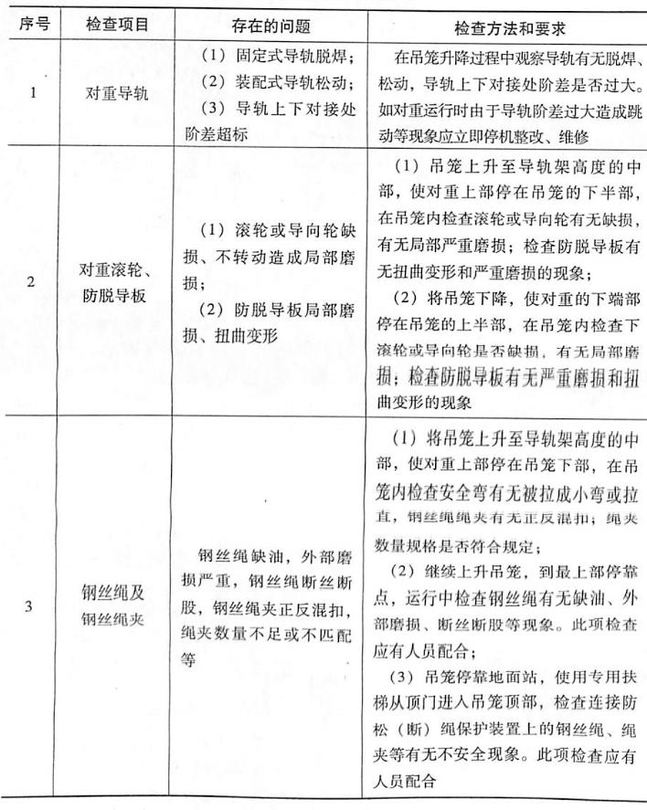 表5-16对重装置检查表