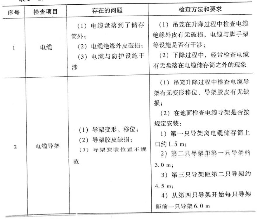 表5-17电缆及导架检查表