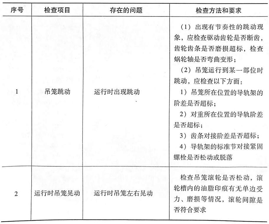 表5-19吊笼运行跳动情况检查表
