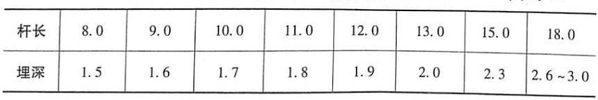 表6-1电杆埋设深度表单位:m