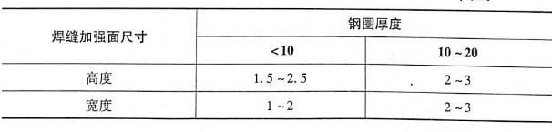 表6-2焊缝加强面的最小高度和宽度单位:mm