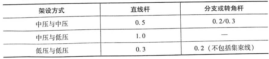 表6-3同杆架设多回路线路横担间的最小垂直距离单位:m