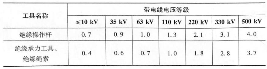 表6-6绝缘工具的有效长度单位:m