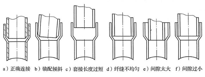 图6-3常见正误连接管套接示意
