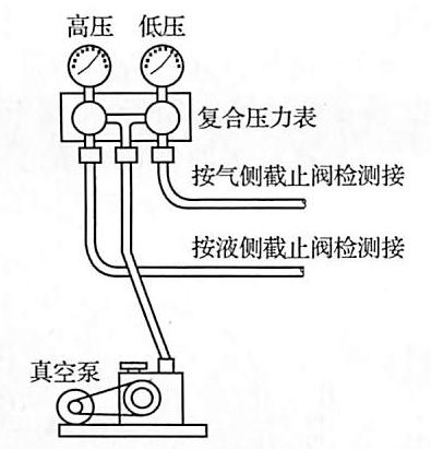 图6-4真空泵排空操作示意图