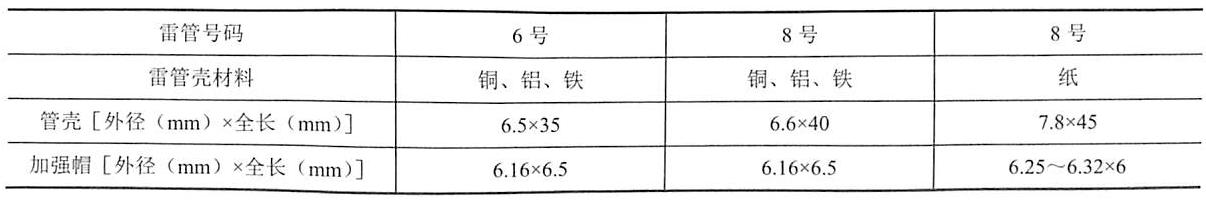 (1)火雷管的技术性能、检验方法及适用范围。火雷管的构造、尺寸如图5-3所示。火雷管的规格、技术性能、检验方法及适用范围见表5-1。  表5-1火雷管的规格及技术性能