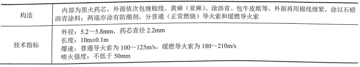 表5-2导火索的技术指标、质量要求及检验方法
