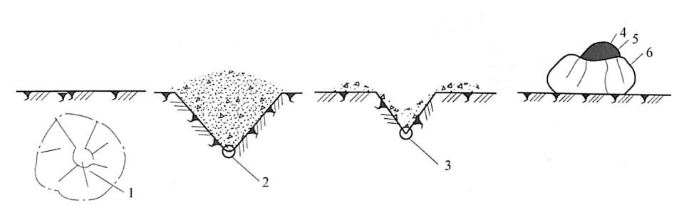 图5-5药包爆破作用分类示意图