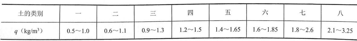表5-4炸药单位消耗量q