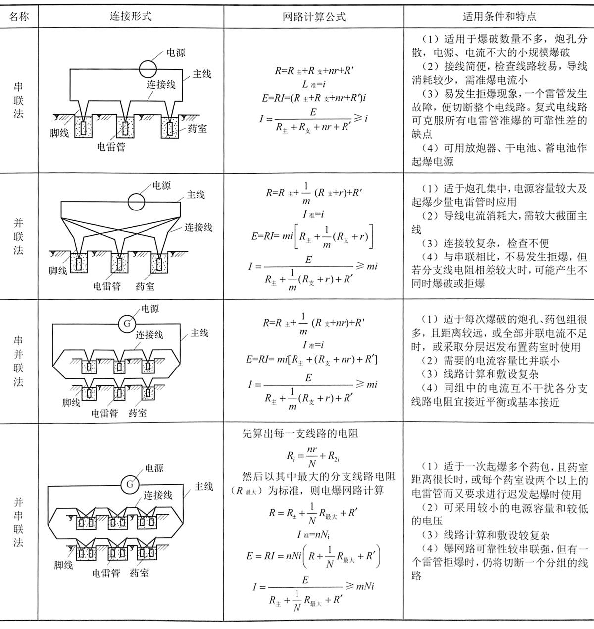 表5-6电爆网路的连接形式、计算公式及适用条件