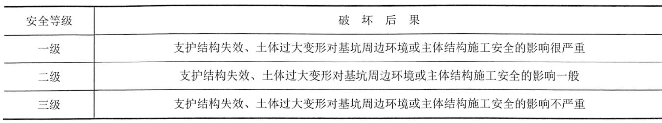 表6-1支护结构的安全等级