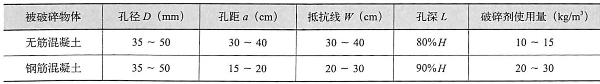 钻孔参数表1.6