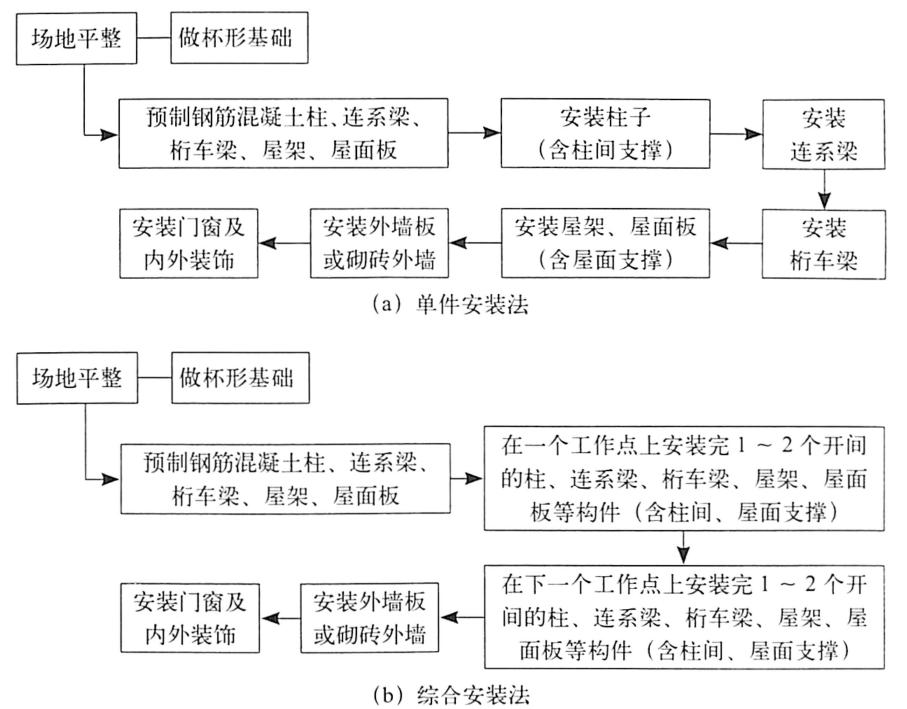 图1.36排架结构建筑建造顺序