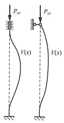 图2-5等直压杆失稳模型