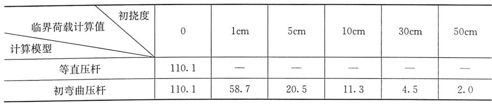 表2-1直压杆模型和初弯曲模型计算结果对比(单位:kN)