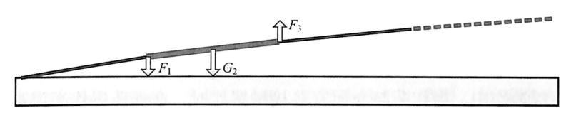图2-14连续梁桥垮塌触地后受力状态