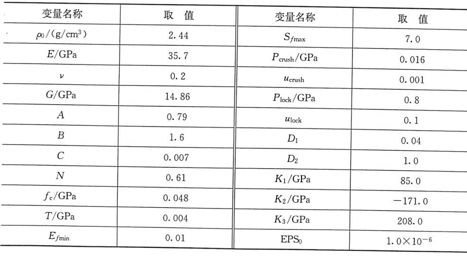 表2-2混凝土损伤本构计算参数