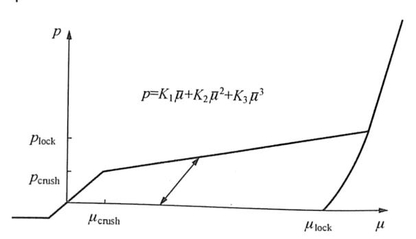 图2-16JHC模型的压力-体积关系