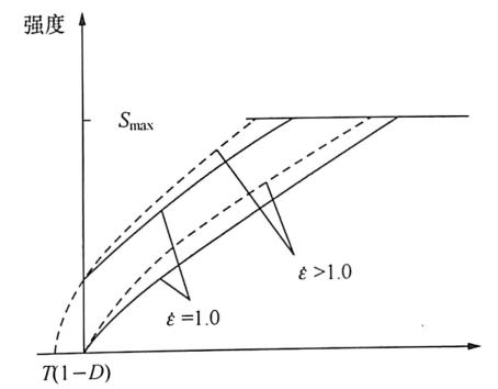 图2-17JHC本构模型