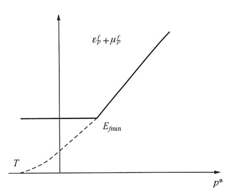 图2-18JHC模型的损伤函数