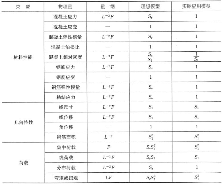表3-1钢筋混凝土强度模型的相似要求