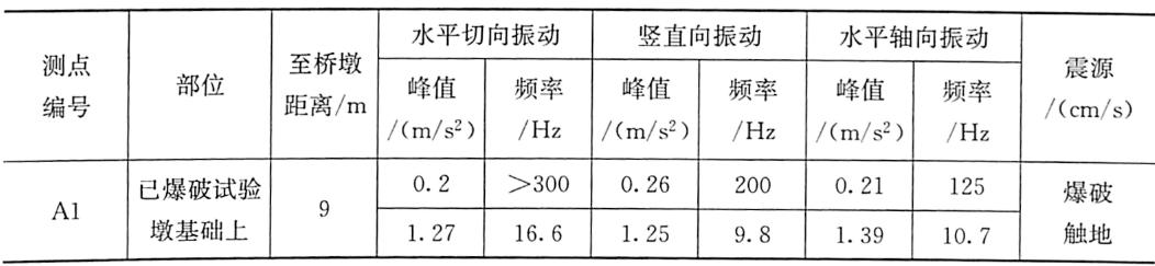 表3-5单跨模型试验爆破振动加速度测试结果