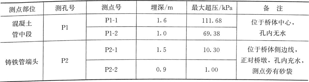 表3-6单跨模型试验桥体触地动土压力测试成果