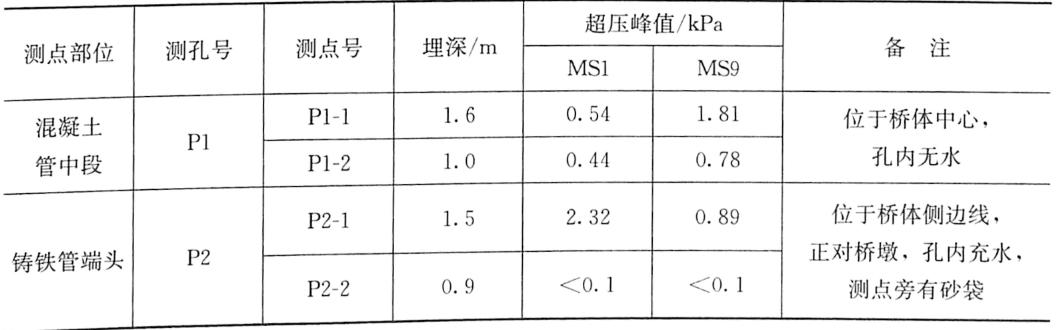 表3-7单跨模型试验爆破动土压力测试成果