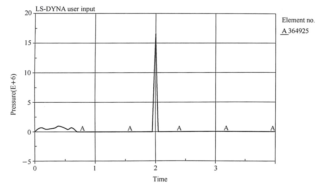 图4-4匝道立柱混凝土单元受力时程曲线
