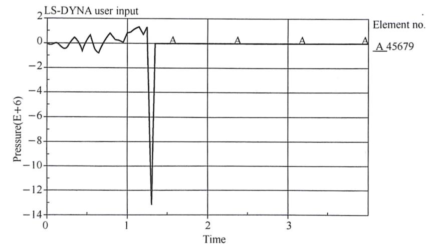 图4-6匝道箱梁隔梁混凝土单元受力时程曲线