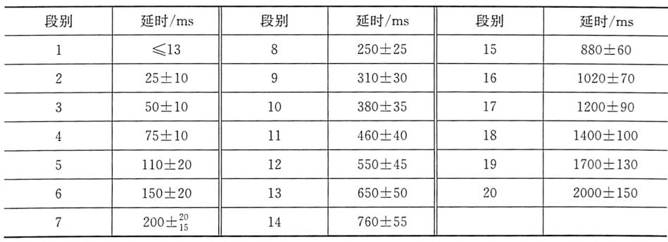 表5-3毫秒延期雷管时间精度标准(第一系列)