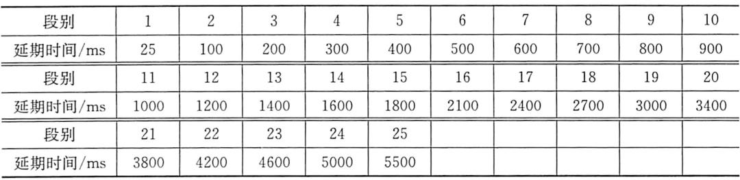 表5-6Exel?LP长延期雷管段别及名义延期时间