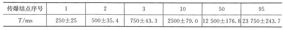 表5-8MS8段雷管串联延时范围