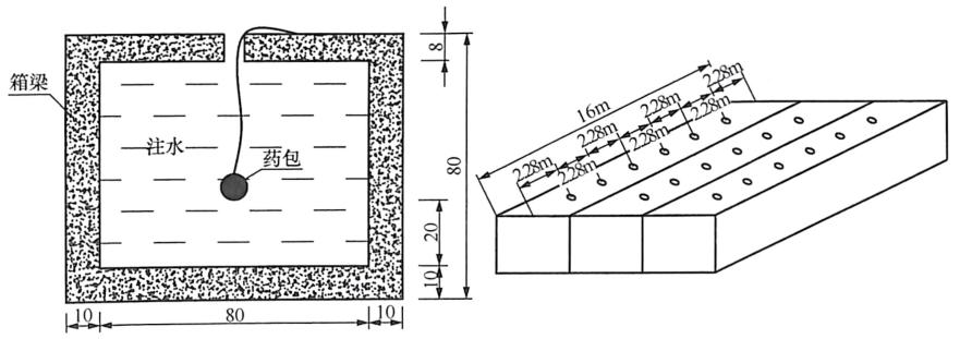 图8-14箱梁水压爆破药包布置(单位:cm)