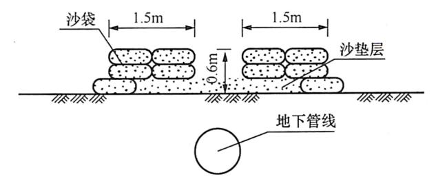 图8-22给排水管道触地冲击防护