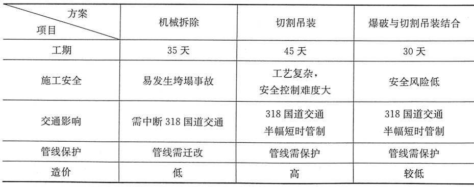 表8-6不同拆除方案对比分析