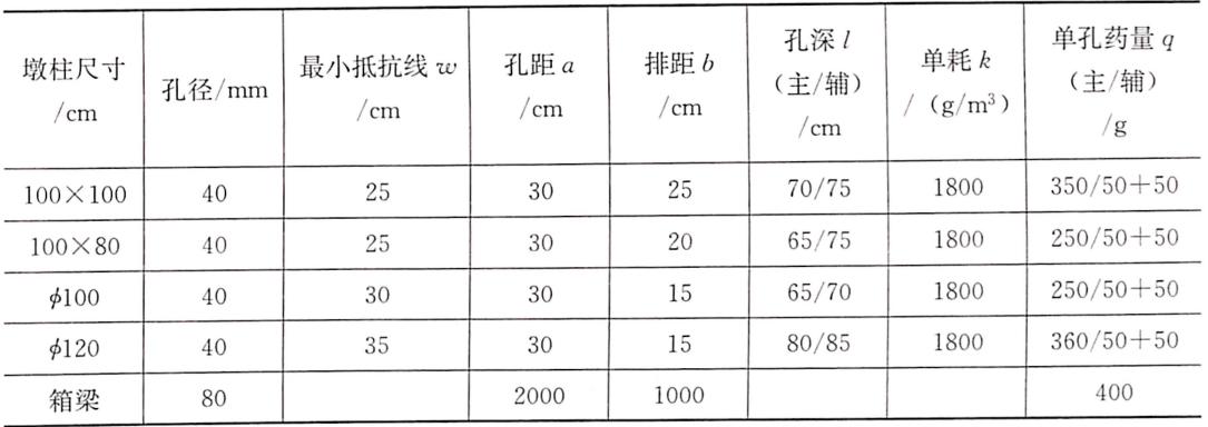 表8-9孔网参数及爆破药量设计